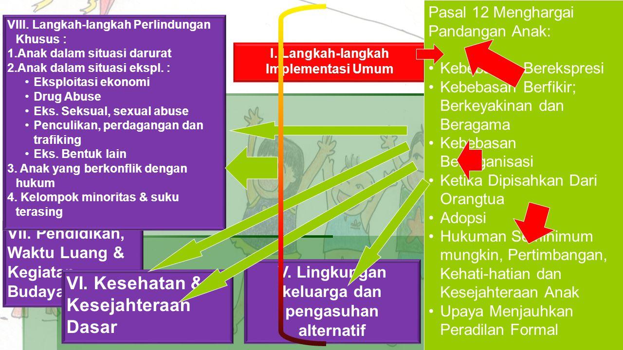 I.Langkah-langkah Implementasi Umum VII. Pendidikan, Waktu Luang & Kegiatan Budaya V.