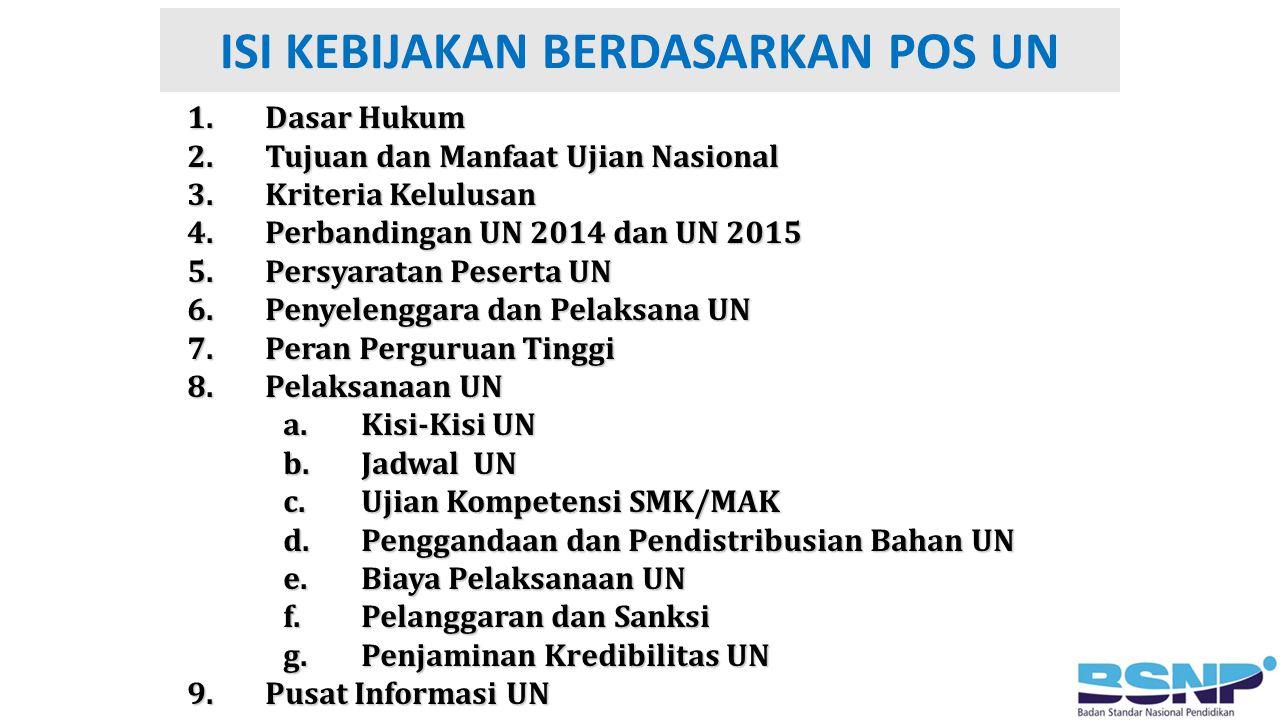 ISI KEBIJAKAN BERDASARKAN POS UN 1.Dasar Hukum 2.Tujuan dan Manfaat Ujian Nasional 3.Kriteria Kelulusan 4.Perbandingan UN 2014 dan UN 2015 5.Persyarat