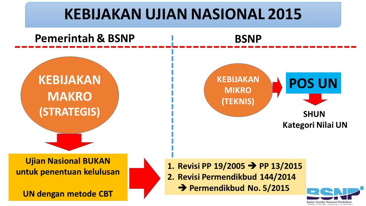 KEBIJAKAN MAKRO (STRATEGIS) KEBIJAKAN MIKRO (TEKNIS) Ujian Nasional BUKAN untuk penentuan kelulusan UN dengan metode CBT 1.Revisi PP 19/2005  PP 13/2