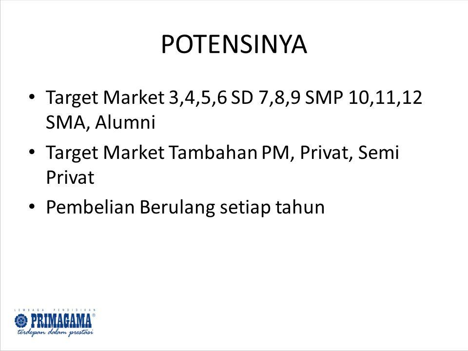 POTENSINYA Target Market 3,4,5,6 SD 7,8,9 SMP 10,11,12 SMA, Alumni Target Market Tambahan PM, Privat, Semi Privat Pembelian Berulang setiap tahun