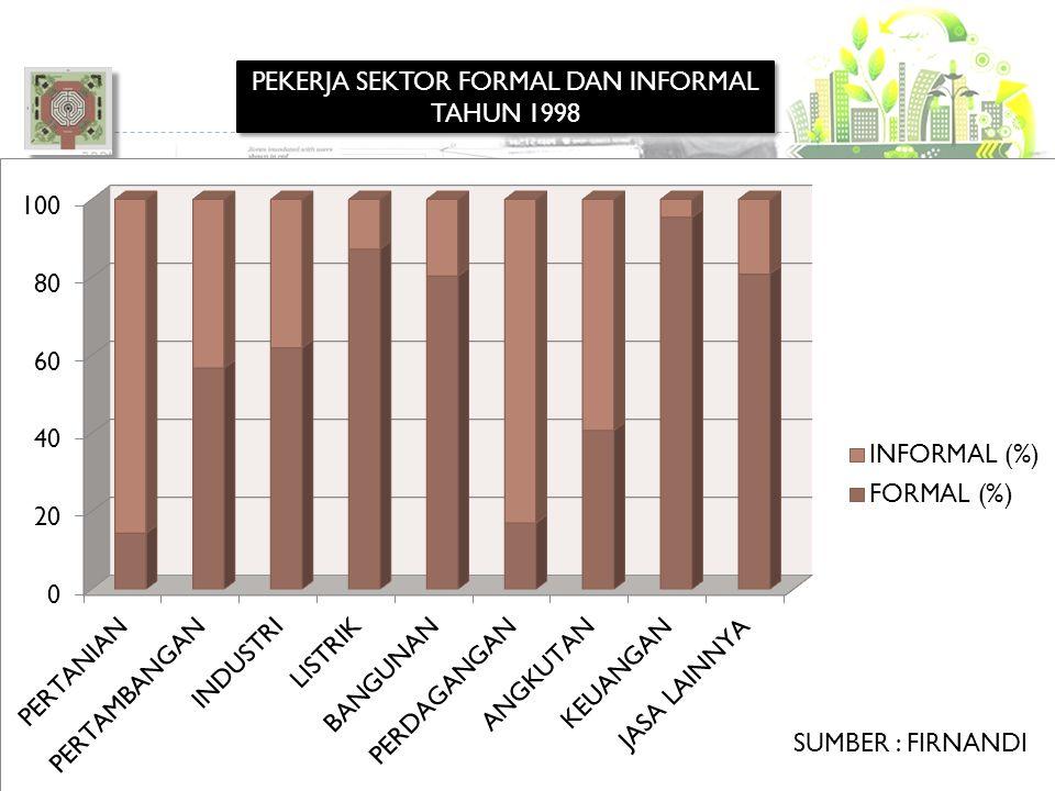 Kemiskinan, Kebijakan Publik dan Konflik 10 PEKERJA SEKTOR FORMAL DAN INFORMAL TAHUN 1998 SUMBER : FIRNANDI