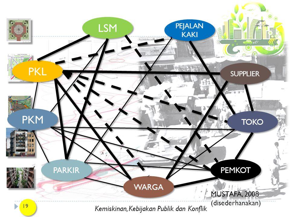 Kemiskinan, Kebijakan Publik dan Konflik 19 LSM PKL PKM PARKIR WARGA PEMKOT TOKO SUPPLIER PEJALAN KAKI MUSTAFA, 2008 (disederhanakan)