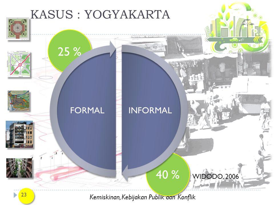 Kemiskinan, Kebijakan Publik dan Konflik 25 % 40 % 23 KASUS : YOGYAKARTA WIDODO, 2006 INFORMALFORMAL