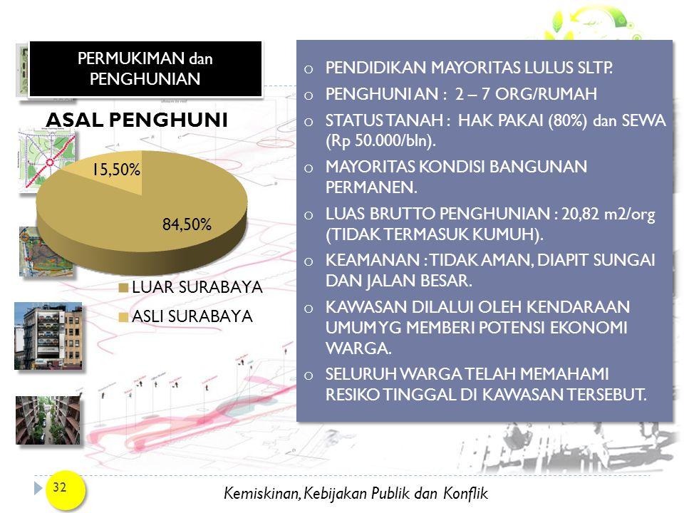 Kemiskinan, Kebijakan Publik dan Konflik 32 PERMUKIMAN dan PENGHUNIAN o PENDIDIKAN MAYORITAS LULUS SLTP. o PENGHUNI AN : 2 – 7 ORG/RUMAH o STATUS TANA