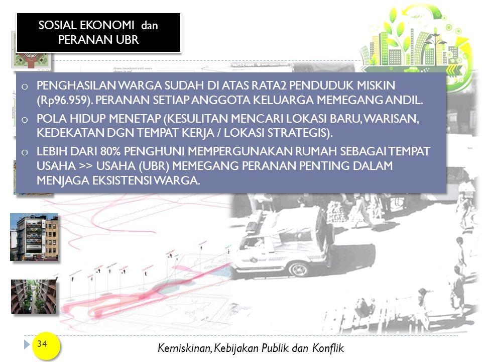 Kemiskinan, Kebijakan Publik dan Konflik 34 SOSIAL EKONOMI dan PERANAN UBR o PENGHASILAN WARGA SUDAH DI ATAS RATA2 PENDUDUK MISKIN (Rp96.959). PERANAN
