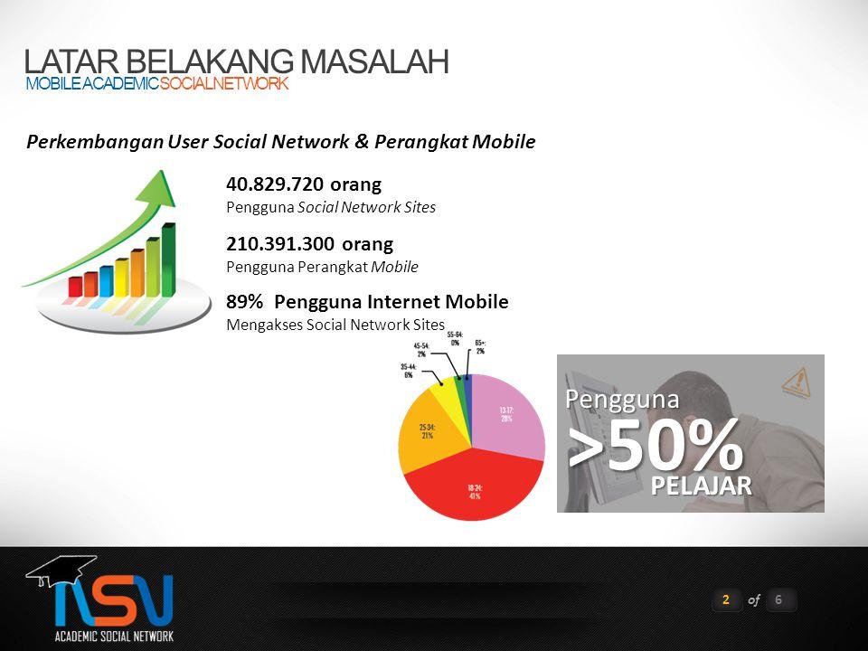 LATAR BELAKANG MASALAH MOBILE ACADEMIC SOCIAL NETWORK 2of6 40.829.720 orang Pengguna Social Network Sites 210.391.300 orang Pengguna Perangkat Mobile 89% Pengguna Internet Mobile Mengakses Social Network Sites Perkembangan User Social Network & Perangkat Mobile >50% Pengguna PELAJAR