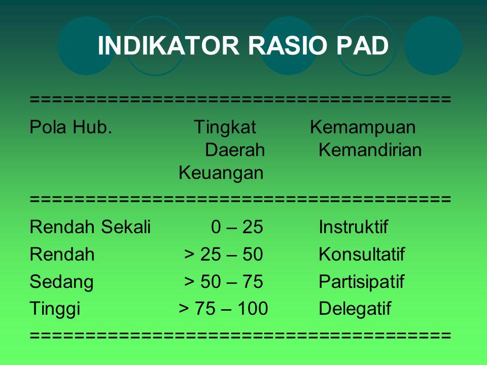 INDIKATOR RASIO PAD ====================================== Pola Hub. Tingkat Kemampuan Daerah Kemandirian Keuangan ===================================