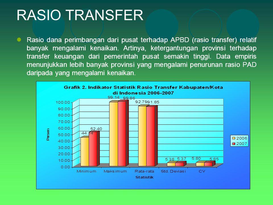 RASIO TRANSFER Rasio dana perimbangan dari pusat terhadap APBD (rasio transfer) relatif banyak mengalami kenaikan. Artinya, ketergantungan provinsi te