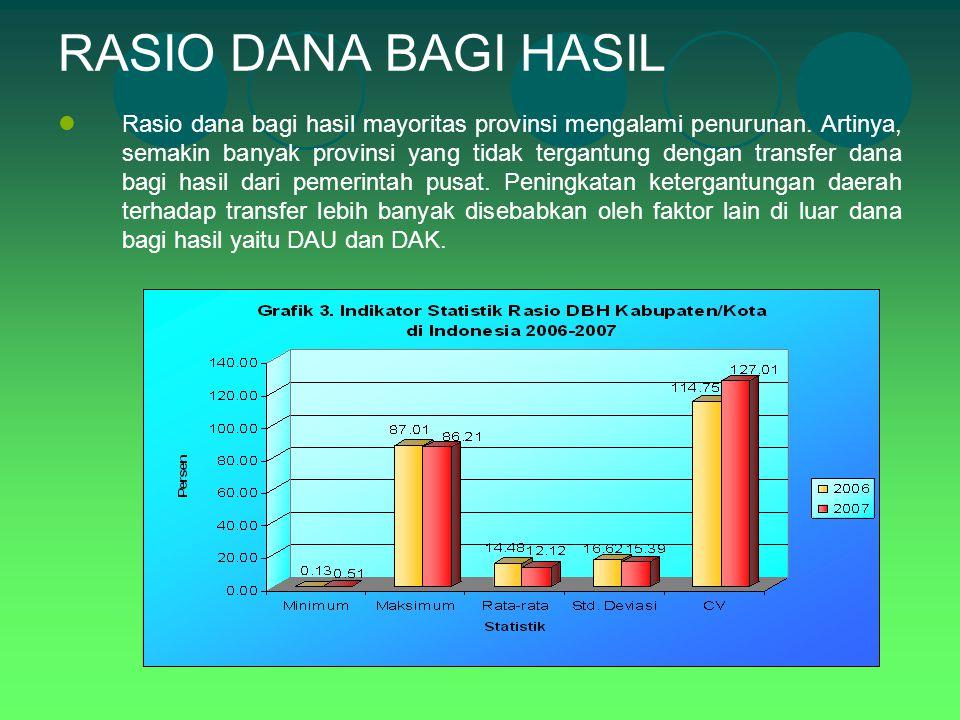 RASIO DANA BAGI HASIL Rasio dana bagi hasil mayoritas provinsi mengalami penurunan. Artinya, semakin banyak provinsi yang tidak tergantung dengan tran