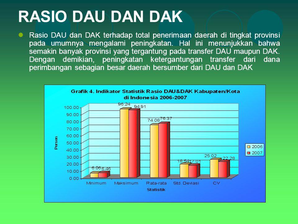 RASIO DAU DAN DAK Rasio DAU dan DAK terhadap total penerimaan daerah di tingkat provinsi pada umumnya mengalami peningkatan. Hal ini menunjukkan bahwa