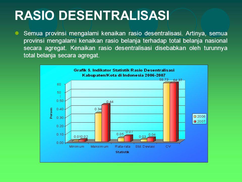 RASIO DESENTRALISASI Semua provinsi mengalami kenaikan rasio desentralisasi. Artinya, semua provinsi mengalami kenaikan rasio belanja terhadap total b