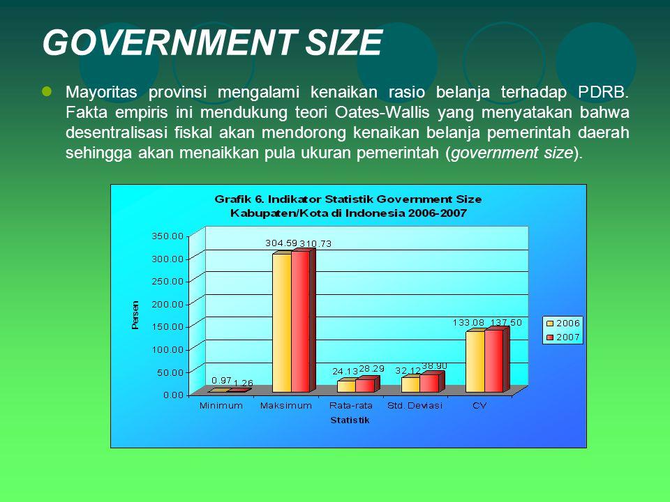 GOVERNMENT SIZE Mayoritas provinsi mengalami kenaikan rasio belanja terhadap PDRB. Fakta empiris ini mendukung teori Oates-Wallis yang menyatakan bahw