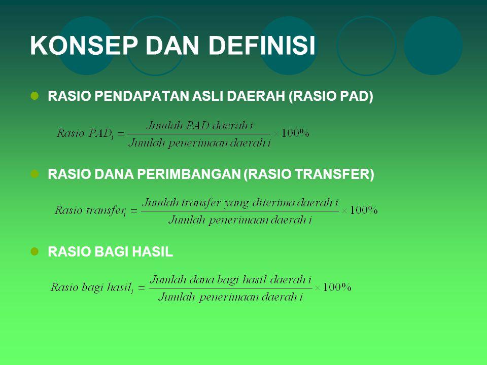 KONSEP DAN DEFINISI RASIO PENDAPATAN ASLI DAERAH (RASIO PAD) RASIO DANA PERIMBANGAN (RASIO TRANSFER) RASIO BAGI HASIL