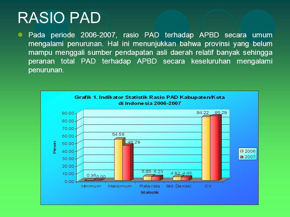 RASIO PAD Pada periode 2006-2007, rasio PAD terhadap APBD secara umum mengalami penurunan. Hal ini menunjukkan bahwa provinsi yang belum mampu menggal