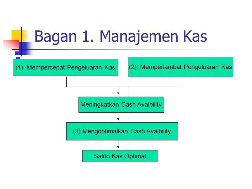 Bagan 1.Manajemen Kas. (1). Mempercepat Pengeluaran Kas (2).