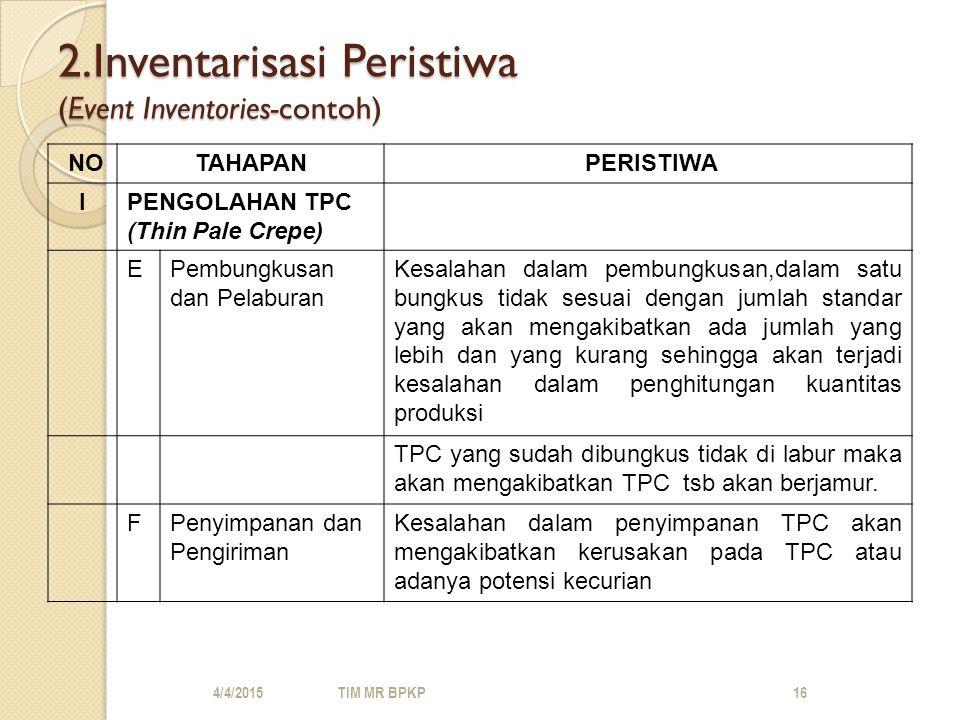 2.Inventarisasi Peristiwa (Event Inventories-contoh) NOTAHAPAN PERISTIWA IPENGOLAHAN TPC (Thin Pale Crepe) EPembungkusan dan Pelaburan Kesalahan dalam pembungkusan,dalam satu bungkus tidak sesuai dengan jumlah standar yang akan mengakibatkan ada jumlah yang lebih dan yang kurang sehingga akan terjadi kesalahan dalam penghitungan kuantitas produksi TPC yang sudah dibungkus tidak di labur maka akan mengakibatkan TPC tsb akan berjamur.
