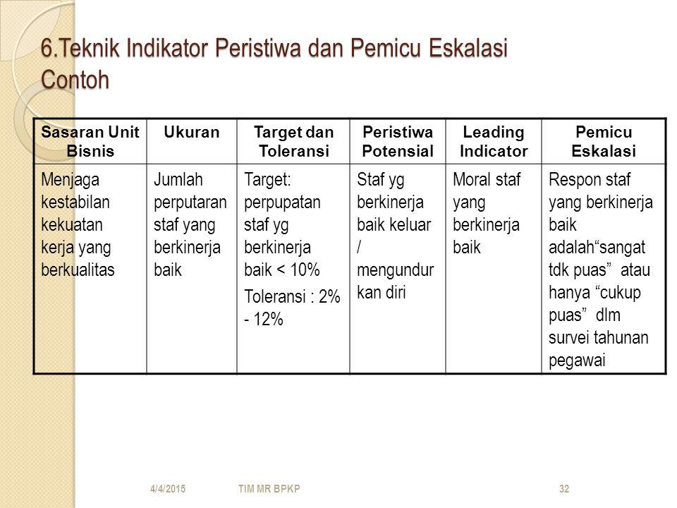6.Teknik Indikator Peristiwa dan Pemicu Eskalasi Contoh Sasaran Unit Bisnis UkuranTarget dan Toleransi Peristiwa Potensial Leading Indicator Pemicu Eskalasi Menjaga kestabilan kekuatan kerja yang berkualitas Jumlah perputaran staf yang berkinerja baik Target: perpupatan staf yg berkinerja baik < 10% Toleransi : 2% - 12% Staf yg berkinerja baik keluar / mengundur kan diri Moral staf yang berkinerja baik Respon staf yang berkinerja baik adalah sangat tdk puas atau hanya cukup puas dlm survei tahunan pegawai 4/4/2015TIM MR BPKP32