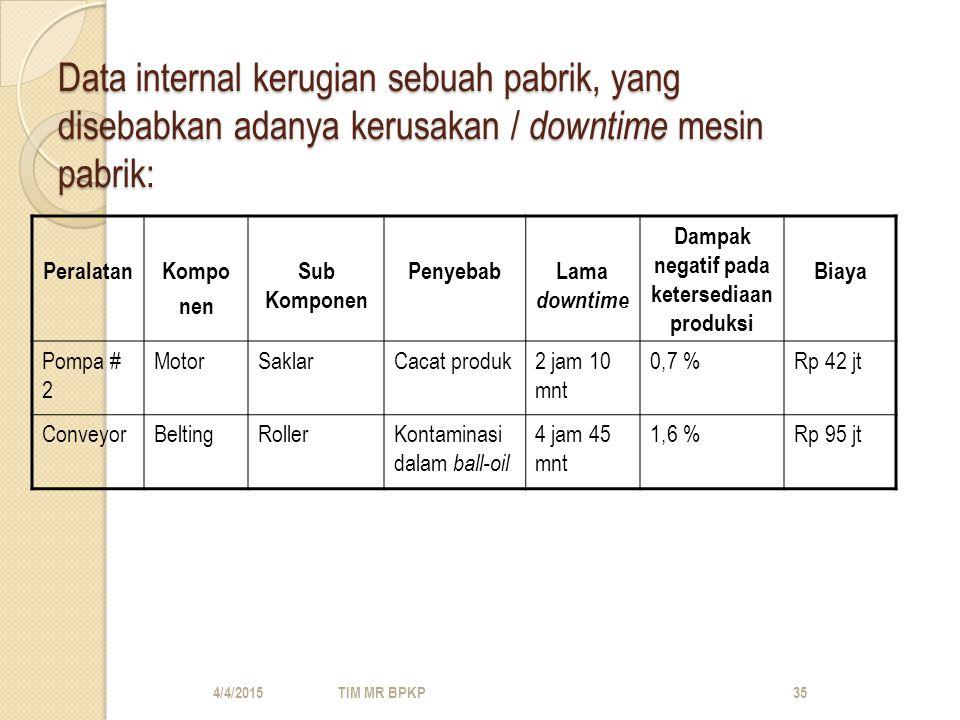Data internal kerugian sebuah pabrik, yang disebabkan adanya kerusakan / downtime mesin pabrik: PeralatanKompo nen Sub Komponen PenyebabLama downtime Dampak negatif pada ketersediaan produksi Biaya Pompa # 2 MotorSaklarCacat produk2 jam 10 mnt 0,7 %Rp 42 jt ConveyorBeltingRollerKontaminasi dalam ball-oil 4 jam 45 mnt 1,6 %Rp 95 jt 4/4/2015TIM MR BPKP35