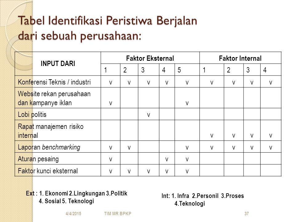 Tabel Identifikasi Peristiwa Berjalan dari sebuah perusahaan: INPUT DARI Faktor EksternalFaktor Internal 123451234 Konferensi Teknis / industrivvvvvvvvv Website rekan perusahaan dan kampanye iklanv v Lobi politis v Rapat manajemen risiko internal vvvv Laporan benchmarking vv vvvvv Aturan pesaingv vv Faktor kunci eksternalvvvvv 4/4/2015TIM MR BPKP37 Ext : 1.