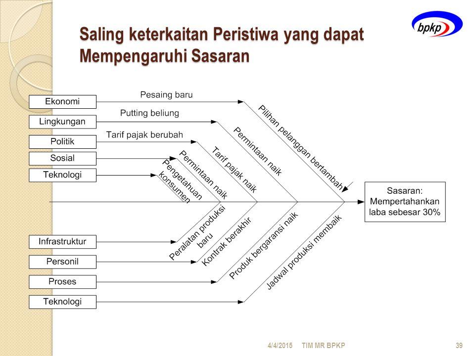Saling keterkaitan Peristiwa yang dapat Mempengaruhi Sasaran 4/4/2015TIM MR BPKP39