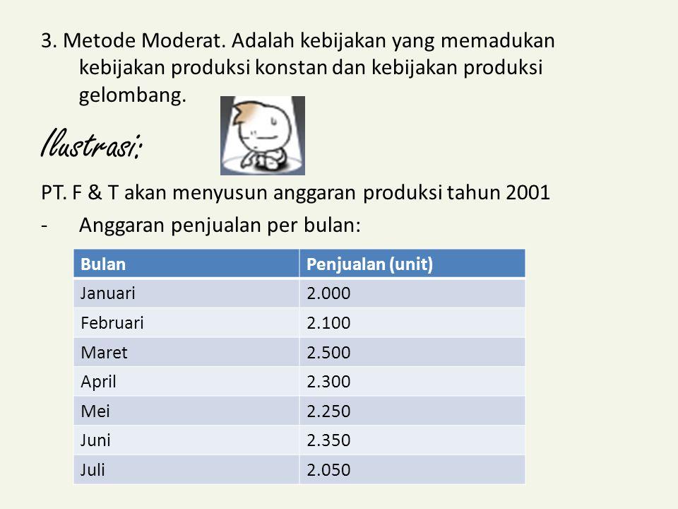 Agustus2.150 September2.500 Oktober2.350 November2.250 Desember2.400 Jumlah27.200 Presented by: Siti Khairani, SE.,Ak.,M.Si