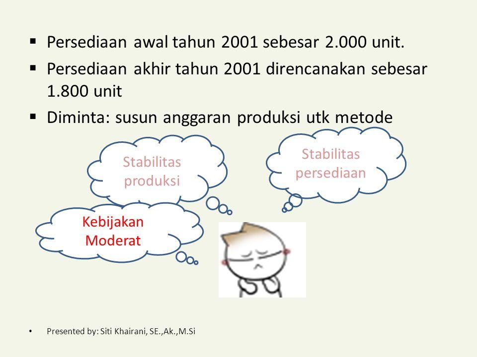 Soal Perusahaan akan menentukan anggaran produksi tahun 2001 dengan data sbb: a.Anggaran penjualan: Triwulan I5.000 unit Triwulan II4.000 Triwulan III5.000 Triwlan IV4.000 Presented by: Siti Khairani, SE.,Ak.,M.Si