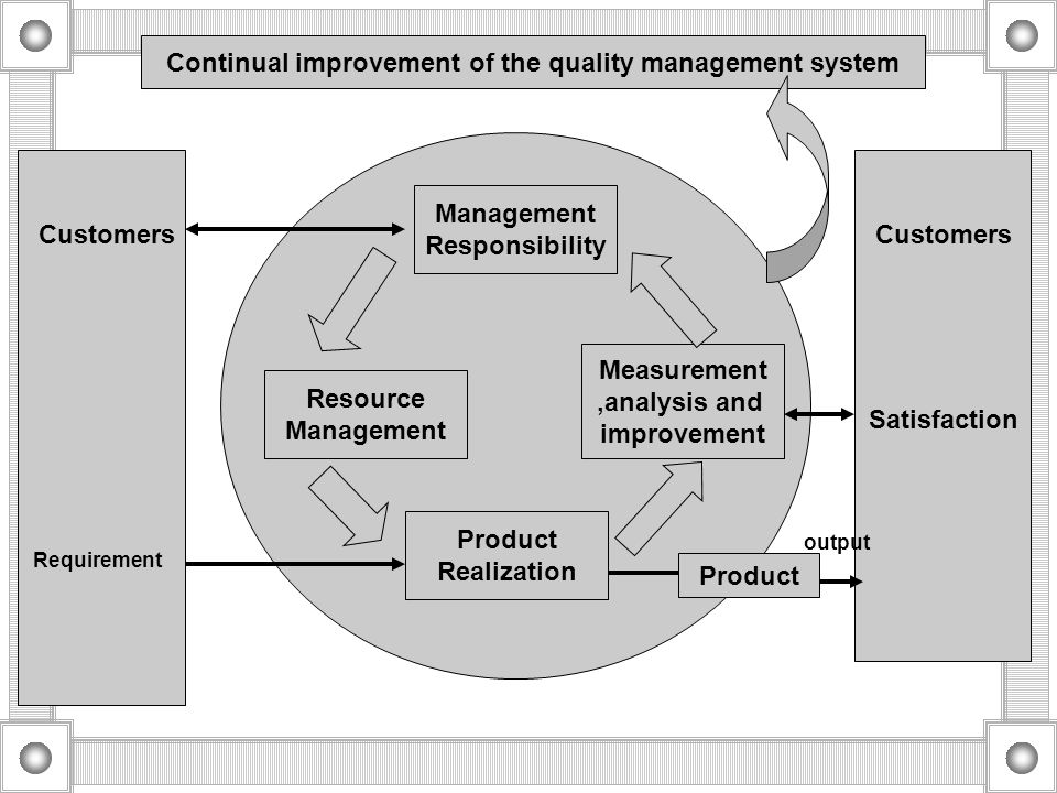 Continual improvement of the quality management system Customers Satisfaction Customers Requirement Management Responsibility Resource Management Meas