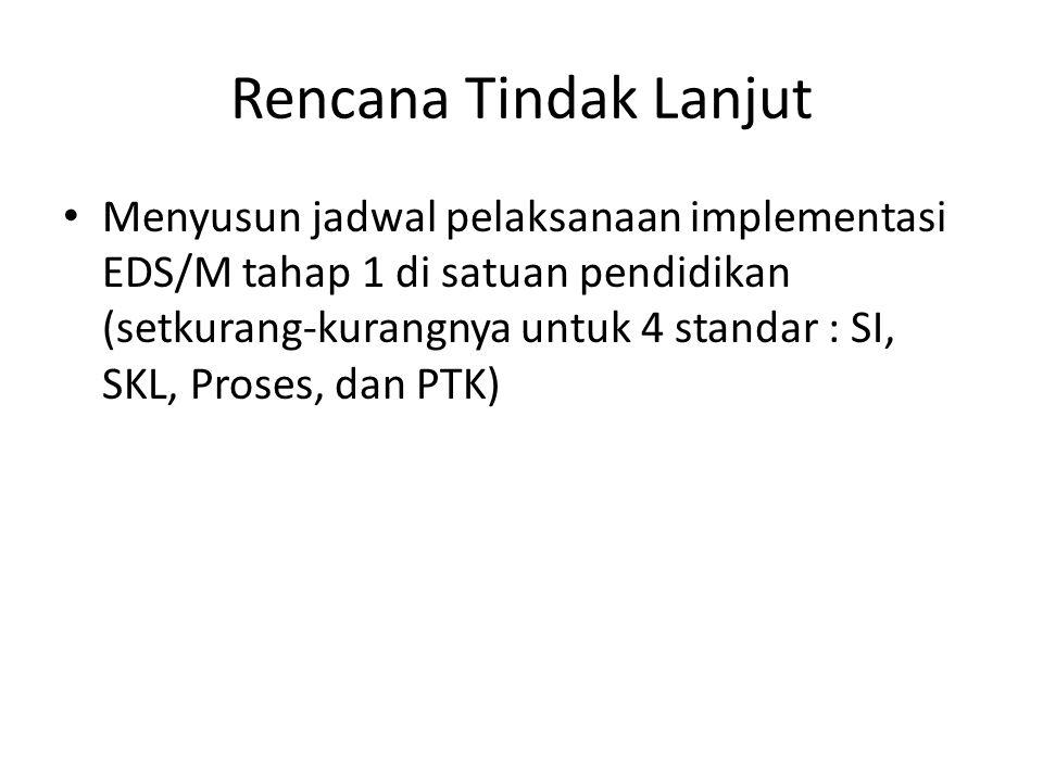 Rencana Tindak Lanjut Menyusun jadwal pelaksanaan implementasi EDS/M tahap 1 di satuan pendidikan (setkurang-kurangnya untuk 4 standar : SI, SKL, Pros