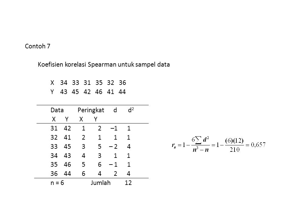 Contoh 7 Koefisien korelasi Spearman untuk sampel data X 34 33 31 35 32 36 Y 43 45 42 46 41 44 Data Peringkat d d 2 X Y X Y 31 42 1 2 –1 1 32 41 2 1 1