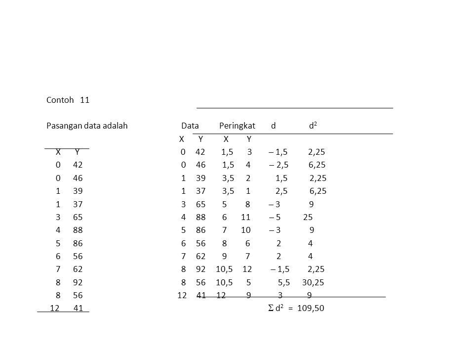 Contoh 11 Pasangan data adalah Data Peringkat d d 2 X Y X Y X Y 0 42 1,5 3  1,5 2,25 0 42 0 46 1,5 4  2,5 6,25 0 46 1 39 3,5 2 1,5 2,25 1 39 1 37 3,