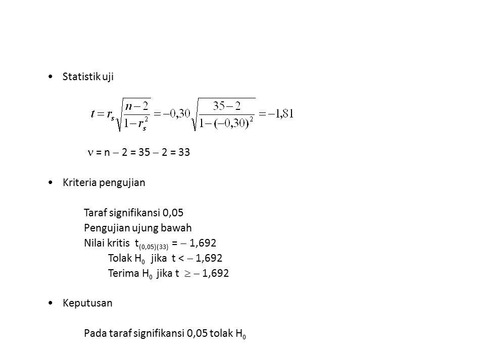 Statistik uji = n  2 = 35  2 = 33 Kriteria pengujian Taraf signifikansi 0,05 Pengujian ujung bawah Nilai kritis t (0,05)(33) =  1,692 Tolak H 0 jik