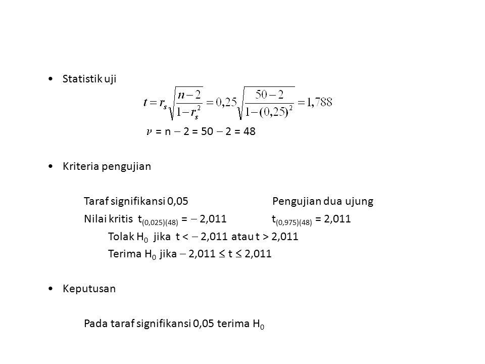 Statistik uji = n  2 = 50  2 = 48 Kriteria pengujian Taraf signifikansi 0,05 Pengujian dua ujung Nilai kritis t (0,025)(48) =  2,011 t (0,975)(48)