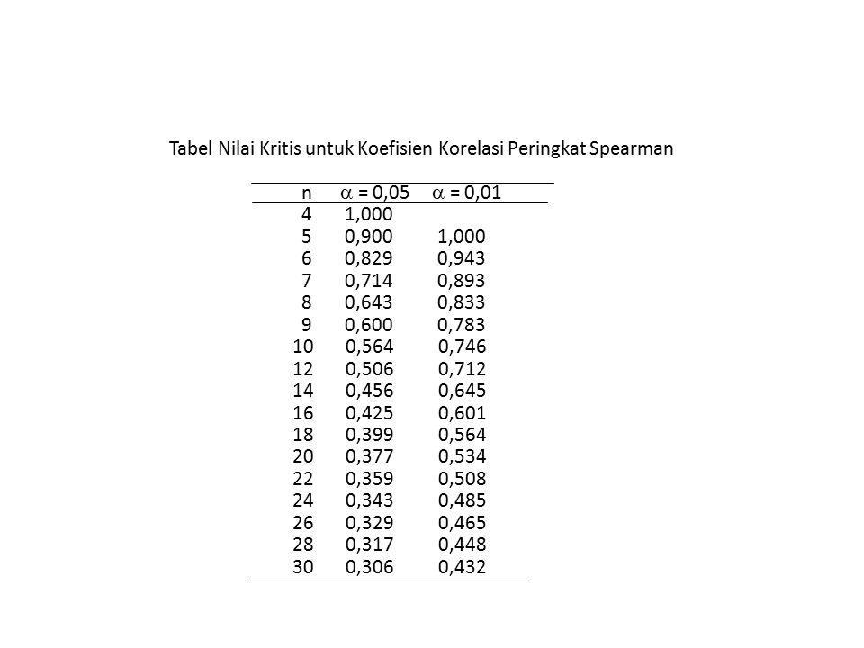 Tabel Nilai Kritis untuk Koefisien Korelasi Peringkat Spearman n  = 0,05  = 0,01 4 1,000 5 0,900 1,000 6 0,829 0,943 7 0,714 0,893 8 0,643 0,833 9 0