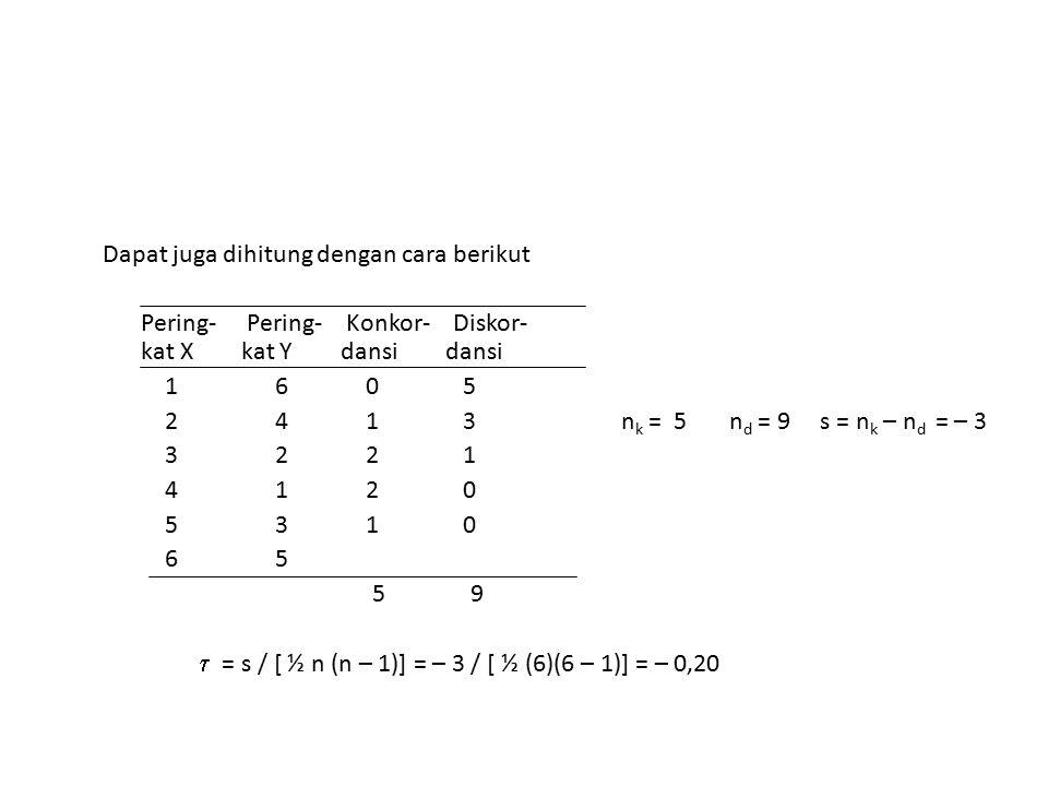 Dapat juga dihitung dengan cara berikut Pering- Pering- Konkor- Diskor- kat X kat Y dansi dansi 1 6 0 5 2 4 1 3 n k = 5 n d = 9 s = n k – n d = – 3 3