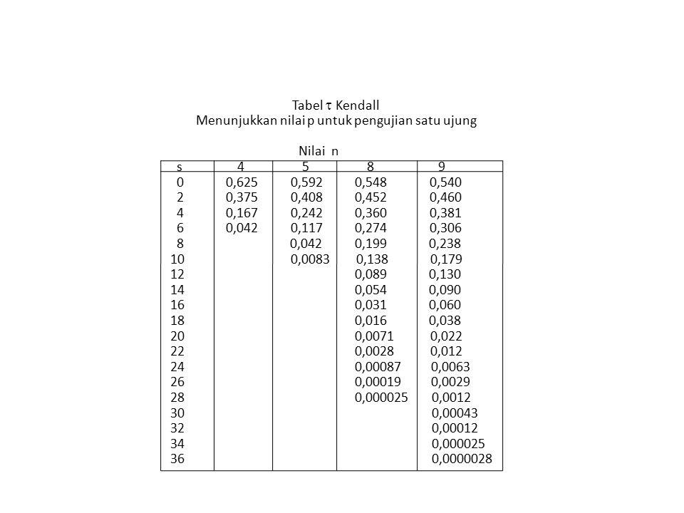 Tabel  Kendall Menunjukkan nilai p untuk pengujian satu ujung Nilai n s 4 5 8 9 0 0,625 0,592 0,548 0,540 2 0,375 0,408 0,452 0,460 4 0,167 0,242 0,3