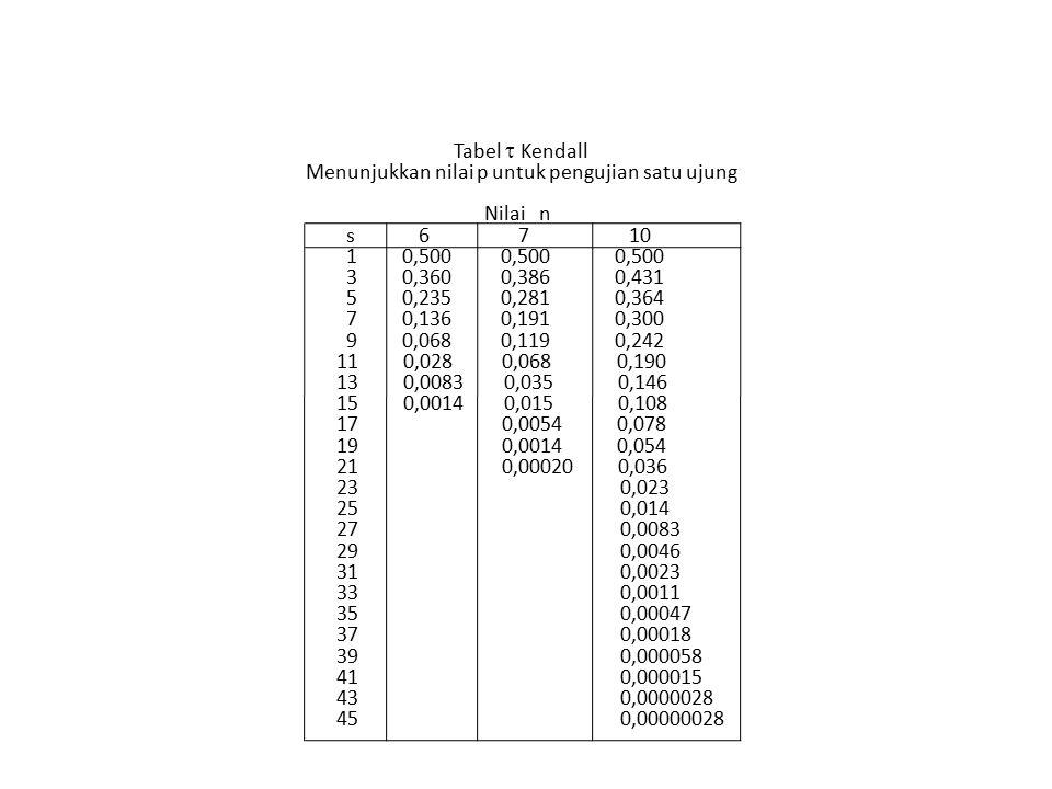 Tabel  Kendall Menunjukkan nilai p untuk pengujian satu ujung Nilai n s 6 7 10 1 0,500 0,500 0,500 3 0,360 0,386 0,431 5 0,235 0,281 0,364 7 0,136 0,