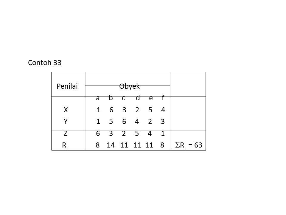 Contoh 33 Penilai Obyek a b c d e f X 1 6 3 2 5 4 Y 1 5 6 4 2 3 Z 6 3 2 5 4 1 R j 8 14 11 11 11 8  R j = 63