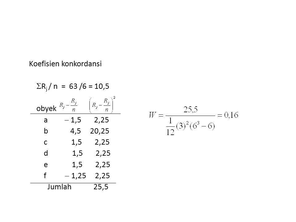 Koefisien konkordansi  R j / n = 63 /6 = 10,5 obyek a  1,5 2,25 b 4,5 20,25 c 1,5 2,25 d 1,5 2,25 e 1,5 2,25 f  1,25 2,25 Jumlah 25,5