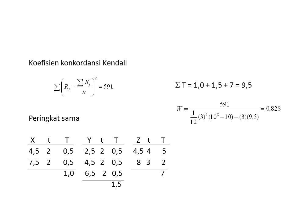 Koefisien konkordansi Kendall  T = 1,0 + 1,5 + 7 = 9,5 Peringkat sama X t T Y t T Z t T 4,5 2 0,5 2,5 2 0,5 4,5 4 5 7,5 2 0,5 4,5 2 0,5 8 3 2 1,0 6,5