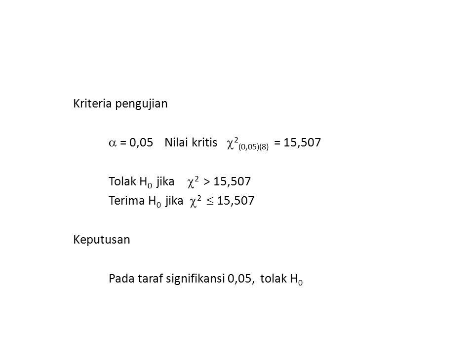 Kriteria pengujian  = 0,05 Nilai kritis  2 (0,05)(8) = 15,507 Tolak H 0 jika  2 > 15,507 Terima H 0 jika  2  15,507 Keputusan Pada taraf signifik
