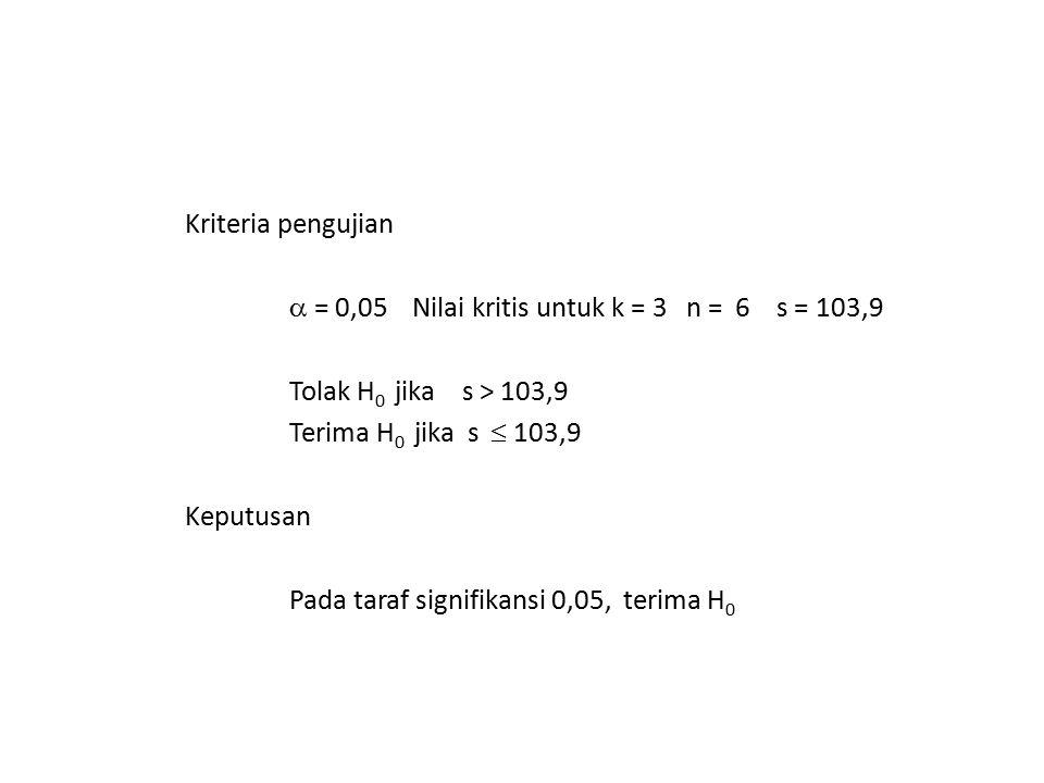 Kriteria pengujian  = 0,05 Nilai kritis untuk k = 3 n = 6 s = 103,9 Tolak H 0 jika s > 103,9 Terima H 0 jika s  103,9 Keputusan Pada taraf signifika