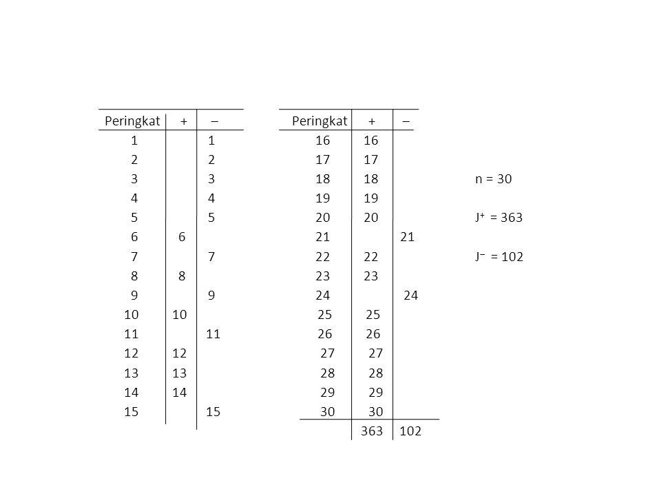 Peringkat +  Peringkat +  1 1 16 16 2 2 17 17 3 3 18 18 n = 30 4 4 19 19 5 5 20 20 J + = 363 6 6 21 21 7 7 22 22 J  = 102 8 8 23 23 9 9 24 24 10 10