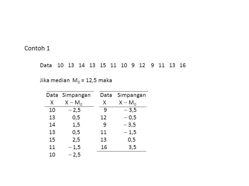 Contoh 1 Data 10 13 14 13 15 11 10 9 12 9 11 13 16 Jika median M 0 = 12,5 maka Data Simpangan X X  M 0 X X  M 0 10  2,5 9  3,5 13 0,5 12  0,5 14