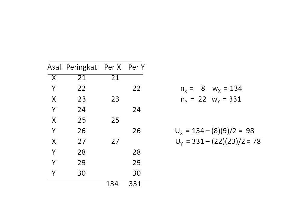 Asal Peringkat Per X Per Y X 21 21 Y 22 22 n x = 8 w X = 134 X 23 23 n Y = 22 w Y = 331 Y 24 24 X 25 25 Y 26 26 U X = 134 – (8)(9)/2 = 98 X 27 27 U Y