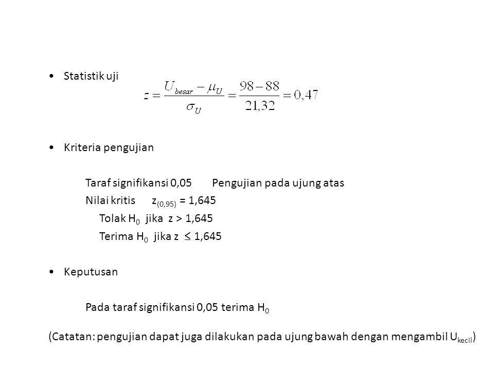 Statistik uji Kriteria pengujian Taraf signifikansi 0,05 Pengujian pada ujung atas Nilai kritis z (0,95) = 1,645 Tolak H 0 jika z > 1,645 Terima H 0 j