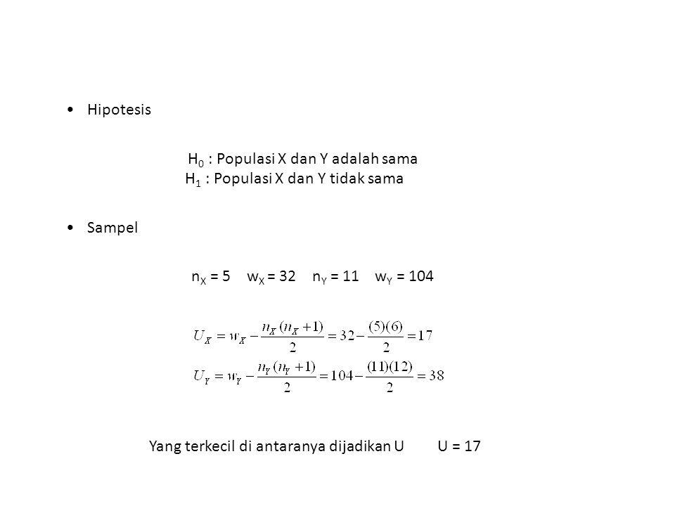 Hipotesis H 0 : Populasi X dan Y adalah sama H 1 : Populasi X dan Y tidak sama Sampel n X = 5 w X = 32 n Y = 11 w Y = 104 Yang terkecil di antaranya d