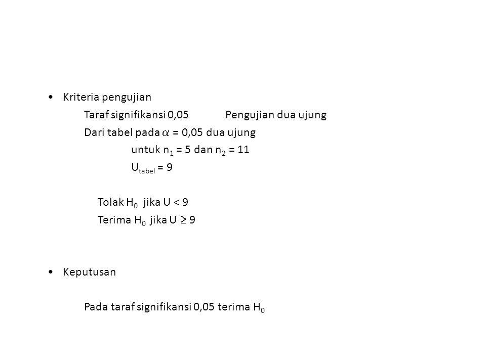 Kriteria pengujian Taraf signifikansi 0,05 Pengujian dua ujung Dari tabel pada  = 0,05 dua ujung untuk n 1 = 5 dan n 2 = 11 U tabel = 9 Tolak H 0 jik
