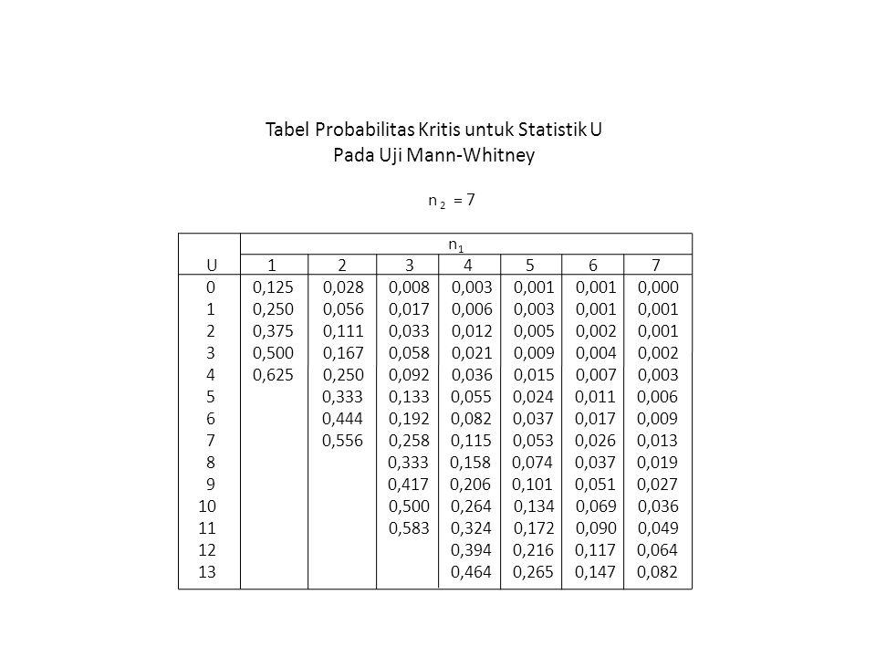 Tabel Probabilitas Kritis untuk Statistik U Pada Uji Mann-Whitney n 2 = 7 n 1 U 1 2 3 4 5 6 7 0 0,125 0,028 0,008 0,003 0,001 0,001 0,000 1 0,250 0,05