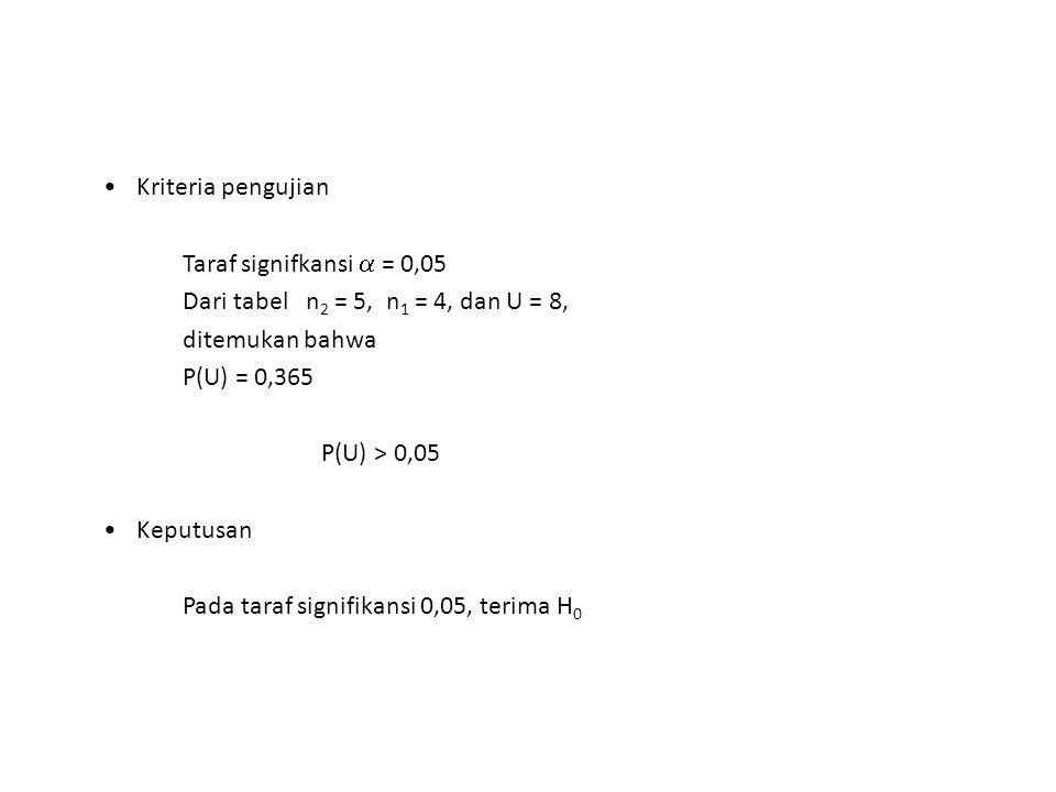 Kriteria pengujian Taraf signifkansi  = 0,05 Dari tabel n 2 = 5, n 1 = 4, dan U = 8, ditemukan bahwa P(U) = 0,365 P(U) > 0,05 Keputusan Pada taraf si