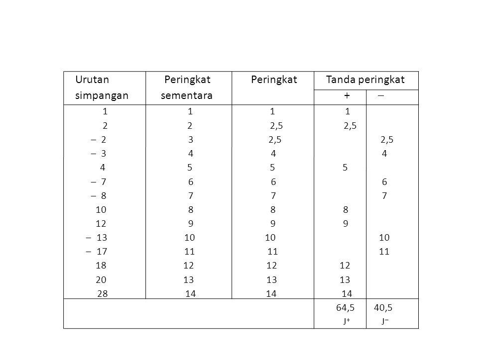 Contoh 28 (dikerjakan di kelas) Hitunglah w dan U pada sampel data berikut ini X 15 18 14 22 25 16 Y 23 11 26 24 17 19 15 Contoh 29 Hitunglah w dan U pada sampel data berikut ini (a) X 43 38 39 44 53 42 55 47 Y 41 40 52 48 46 51 57 45 (b) X 16 20 13 24 18 21 19 16 Y 25 32 17 11 24 12 21 10
